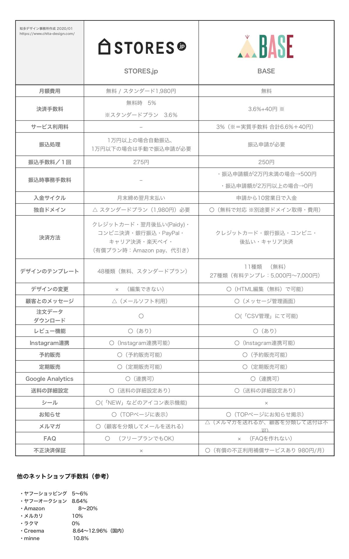 STORES-jpとBASEの機能一覧比較表(2020年01月)